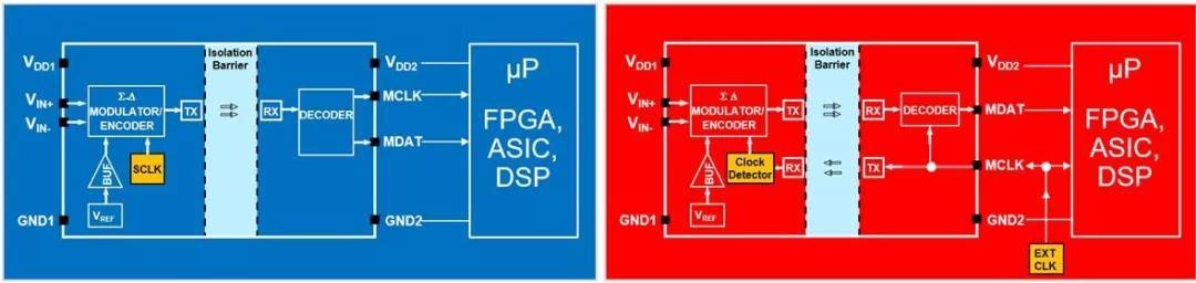 内时钟隔离Σ-Δ调制器简化框图和外时钟隔离Σ-Δ调制器的简化框图