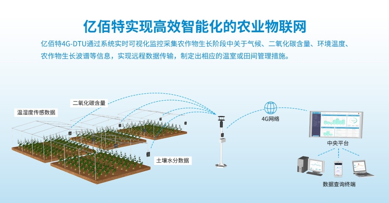 How does 4G(LTE) realize the intelligent agricultural