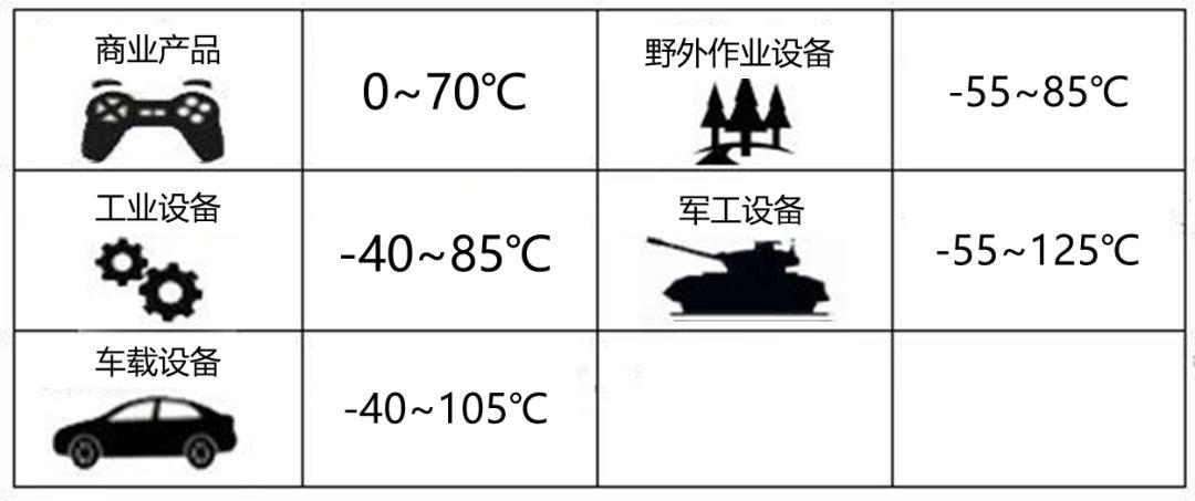 电源模块的工作温度范围