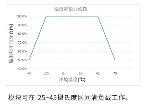 电源模块环境温度降额设计