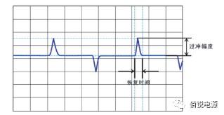 14  动态负载测试波